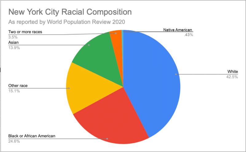 New York City Racial Composition