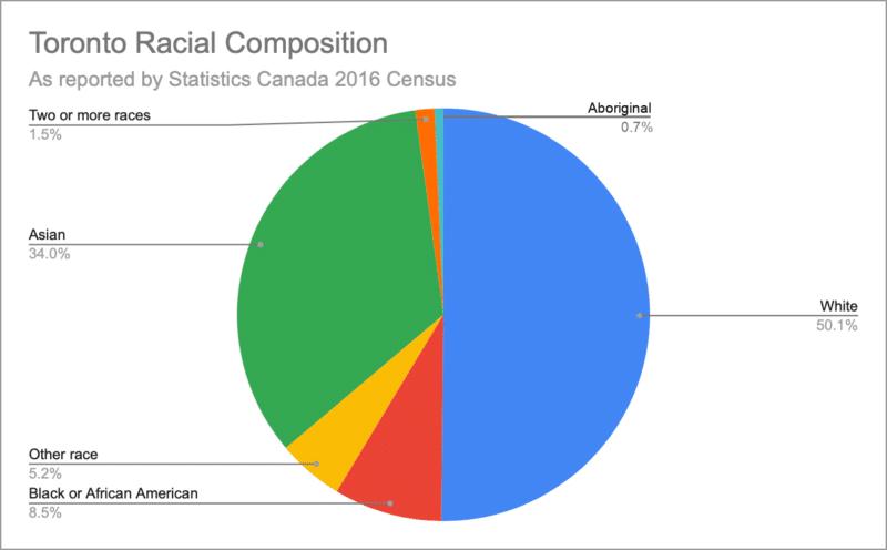 Toronto Racial Composition