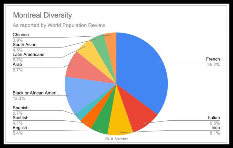 Montreal Diversity 2