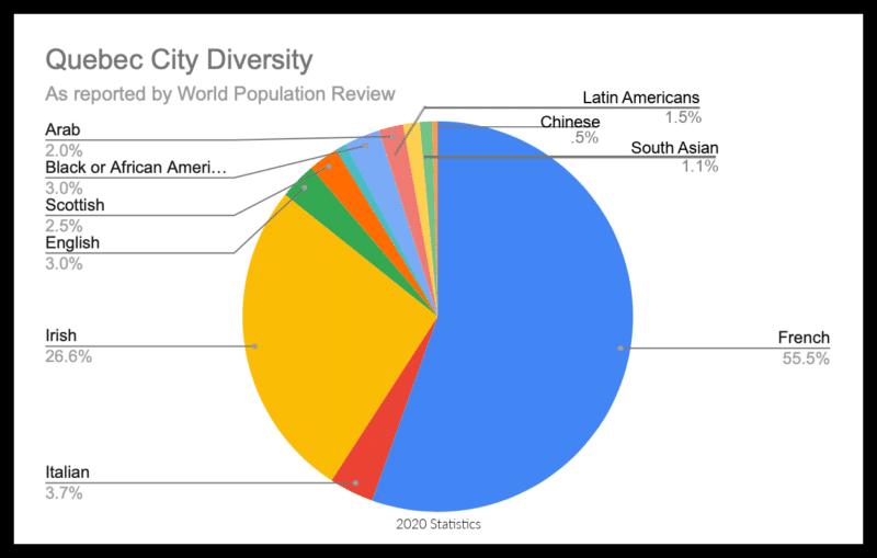 Quebec City Diversity 3