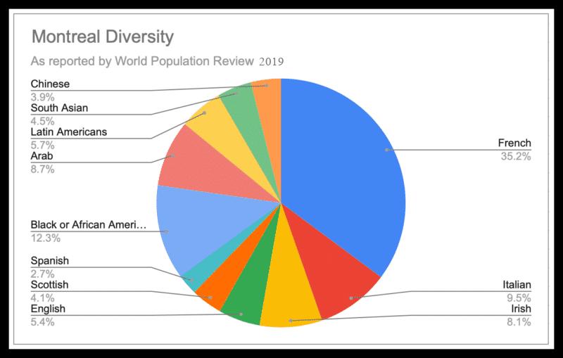 Montreal Diversity 800x509 2