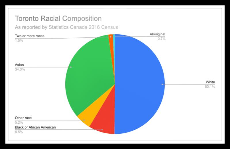 Toronto Racial Composition 800x496 2