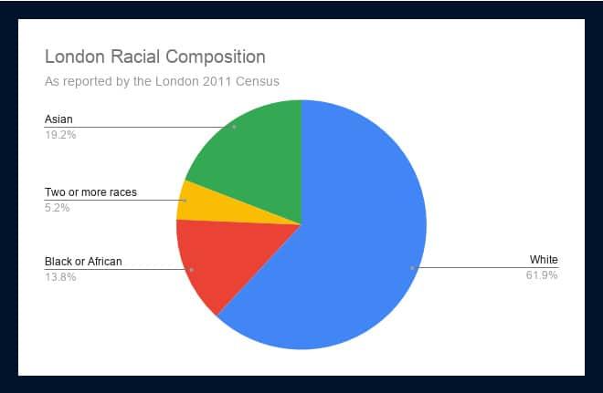 London Racial Composition 3