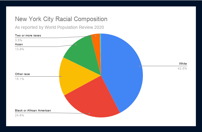 New York City Racial Composition 2 2